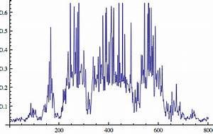 Intensität Berechnen : mp forum mit mathematica intensit t von bild plotten matroids matheplanet ~ Themetempest.com Abrechnung