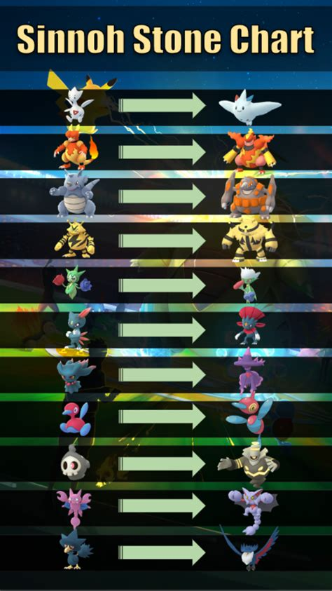 evolution pokemon go guide items stone chart sinnoh