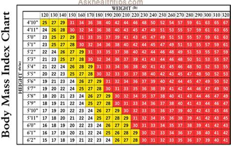 body mass index chart  calculator family creations blog