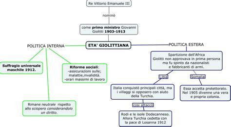 Politica Interna Giolitti by Giolitti