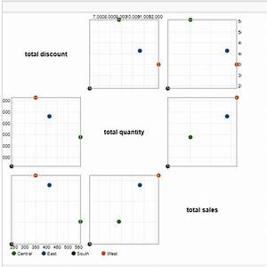 Data Visualization Charts