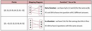 Algebraic Functions  Including Domain And Range