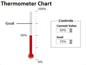 Gantt Chart Excel Template 2012 Excel 2013 Thermometer Chart Template Calendar Template 2016