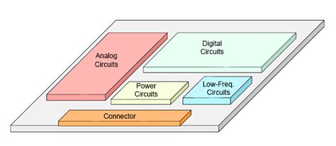 Pcb Layout Guidelines For Emi / Emc
