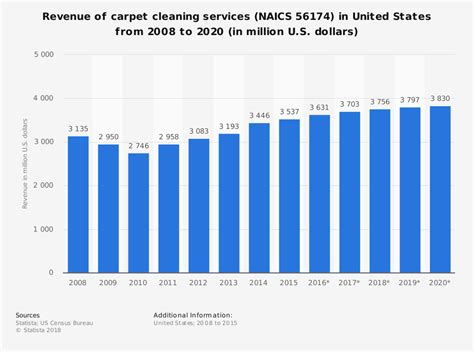 21 Carpet Cleaning Industry Statistics And Trends Beauvais Carpets Sci Tech Carpet Cleaning Lilburn Ga Milliken Commercial Shaws Greco Bailey Bristol Rug Grippers For