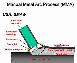 Welding Defects With Diagram