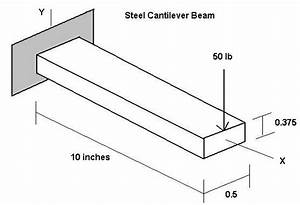 Bending Stress Cantilever Beam Formula
