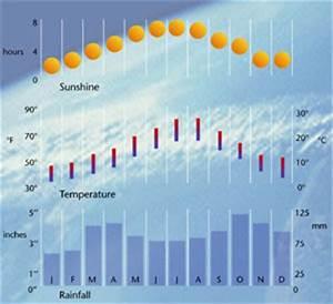 Mare Chart Portofino Weather Weather In Portofino Weather