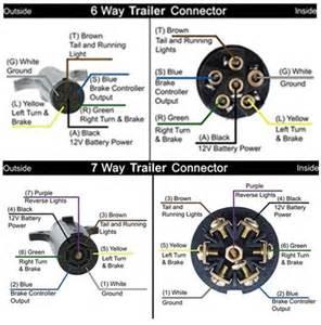 Similiar Way Plug Wire Diragam Keywords - Trailer wiring color code