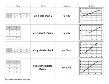 matching tables graphs verbal descriptions and equations