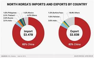 North Korea and China trade - Business Insider
