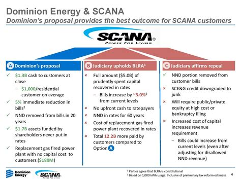 SCANA Is Losing Its Value - SCANA Corporation (NYSE:SCG ...