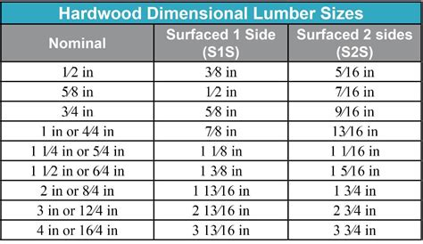 hardwood thickness chart image gallery lumber dimensions