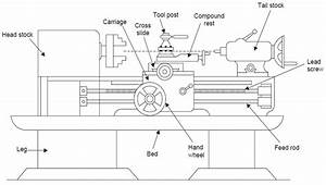 Wiring Diagram Lathe Machine