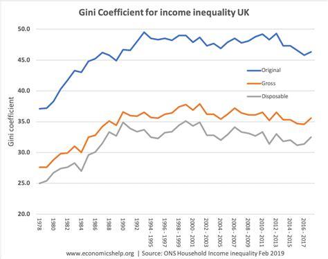 Inequality in the UK - Economics Help