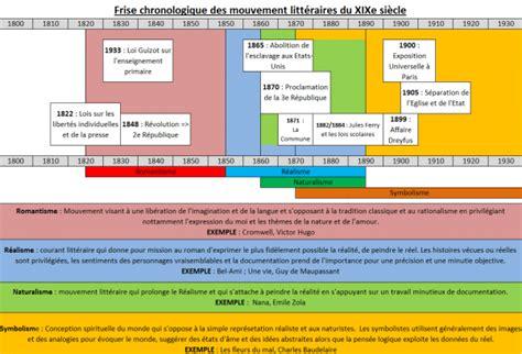 Algrie : chronique franco-algrienne)