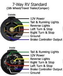 Bargman Trailer Wiring Diagram by Wiring Diagram For Bargman 7 Way Rv Style Connector