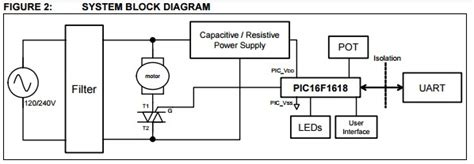 App Note Universal Motor Drive With Pic