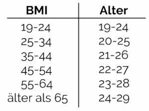 Normalgewicht Berechnen : bmi berechnen kostenloser body mass index rechner abnehmen1 2 ~ Themetempest.com Abrechnung