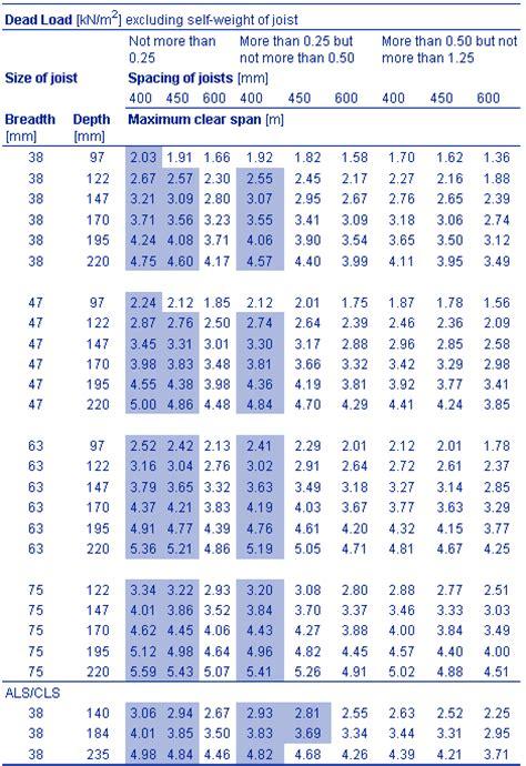 Floor Joist Span Tables C24 by Nhbc Standards 2010