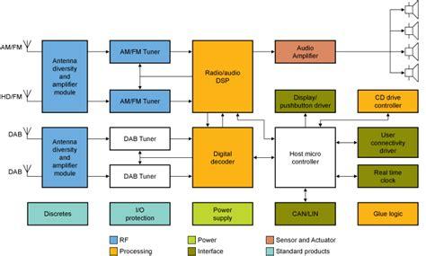 Nxp Car Radio Block Diagram Electronic Products