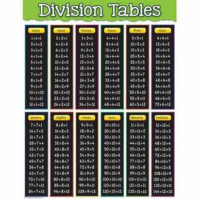 Division Chart Tables