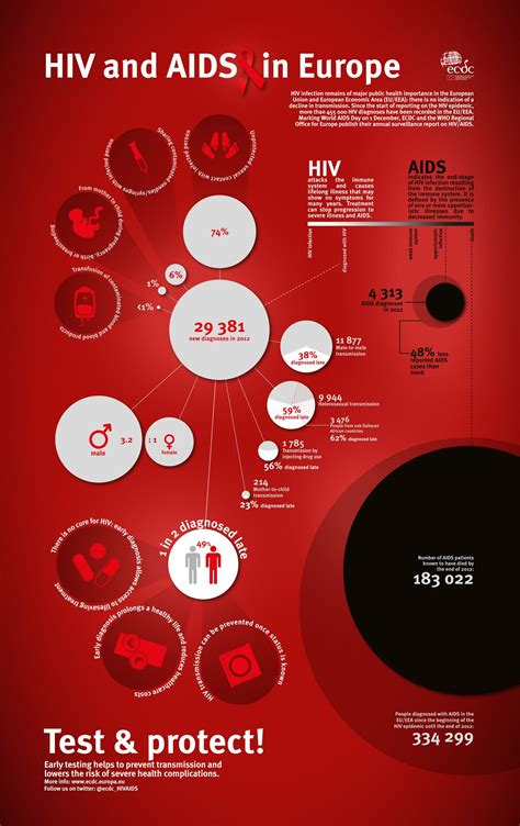 Infographics Hiv And Aids In Europe  Aids  Pinterest. Creighton Medical University. Pediatric Clinical Psychologist. Online College And University. Fixed Asset Useful Life Table. Manage Adwords Campaign Parsons Design School. Property Management Schools Next Day Prints. Dell Laptop Discount Code Life Care Insurance. Virtual Fly Lab Answers Templeton Income Fund