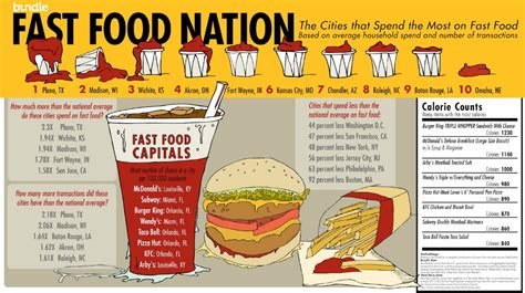 cuisine fast food the us cities that spend the highest and lowest amounts on fast food