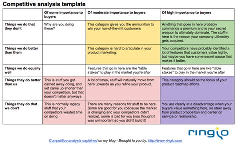 quickly conduct competitive analysis creating