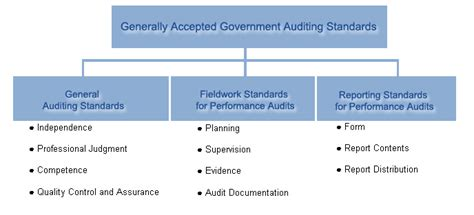 Peer Review Audit by Standards Peer Review City Of Atlanta City Auditor S