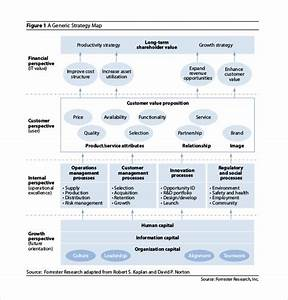 strategy map template 12 word excel pdf ppt With it strategy document template