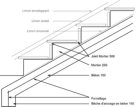 2212134975 technique de construction des escaliers schema construction escalier