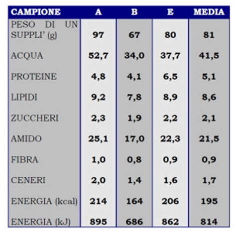tabelle di composizione chimica e valore energetico degli alimenti studio della composizione chimica e valore energetico