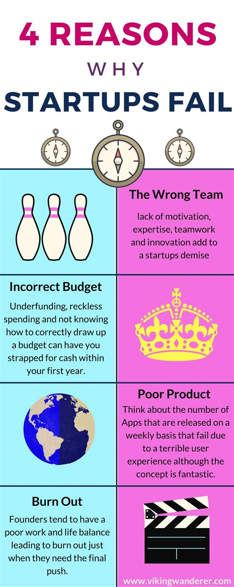4 Reasons Why Startups Fail Infographic