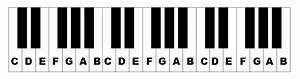 piano keys labeled the layout of notes on the keyboard With keyboard piano key letters