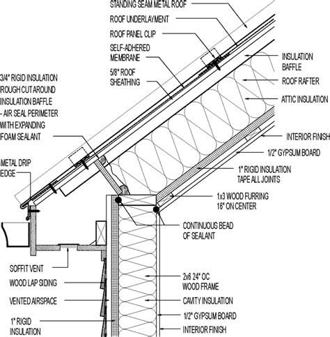 vented roof siding  mixed climate cathedral ceiling metal roofing wood lap siding