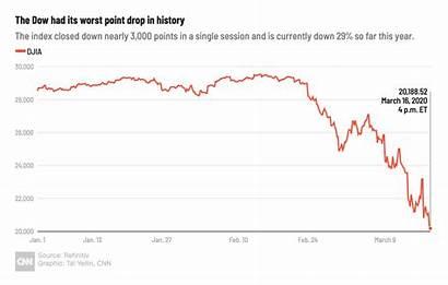 Coronavirus Covid March Pandemic Dow Trump Penny