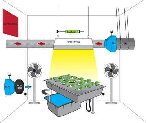 ventilateur chambre de culture extracteur d air silencieux la revue complète des solutions