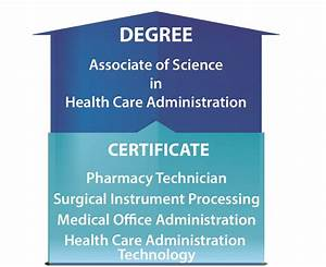Associate of Science in Health Care Administration ...