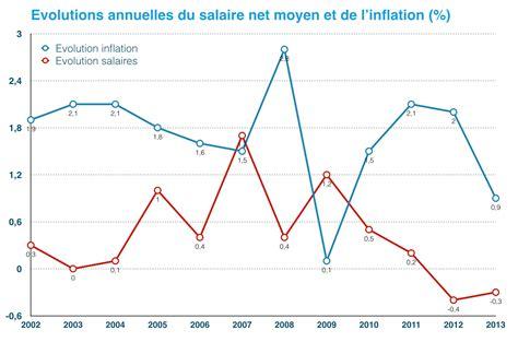 salaire cadre de sante prive salaire mensuel moyen net d un salari 233 fran 231 ais infographies