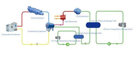 NH3/CO2 Cascade Refrigeration Unit - Snowman Indonesia