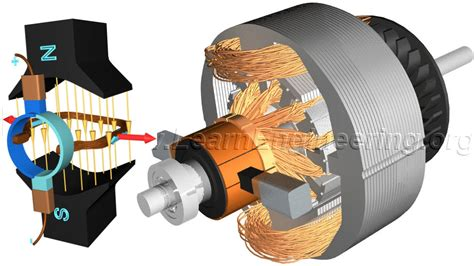 Electric Motor Works by Dc Motor How It Works