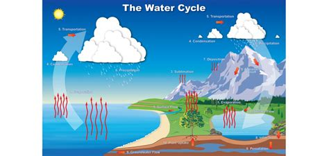 water cycle colorado water knowledge colorado state