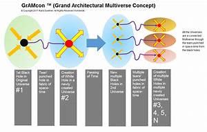 Grand Architectural Multiverse Concept
