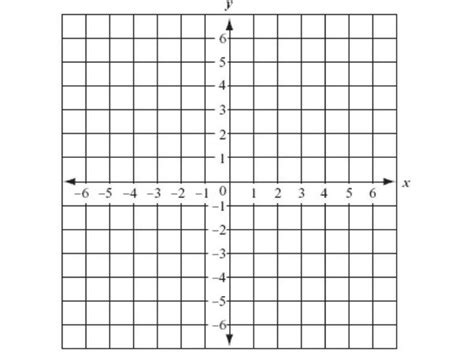 What Is A Standard Coordinate Plane? Quora