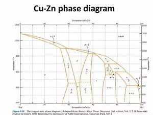 What Phases Can Be Seen In The Crystal Structure Of Brass