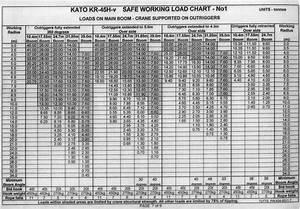 Mobile Crane 500 Ton Load Chart Heavy Equipment