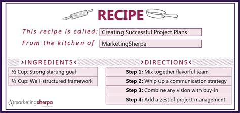 recipe  creating successful project plans