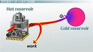 Heat Engines  U0026 Efficiency