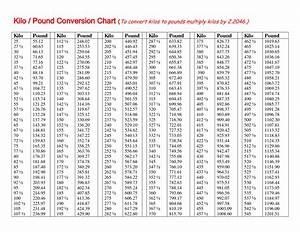 Pounds To Kilos Conversion Chart Kilos To Pounds Volume Conversion Conversion Chart